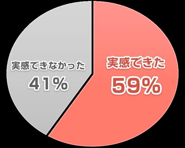 効果を実感できた59% 効果を実感できなかった41%
