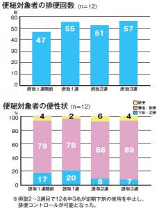 H+Bサイエンス グラフ2