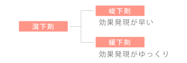 緩下剤樹形図